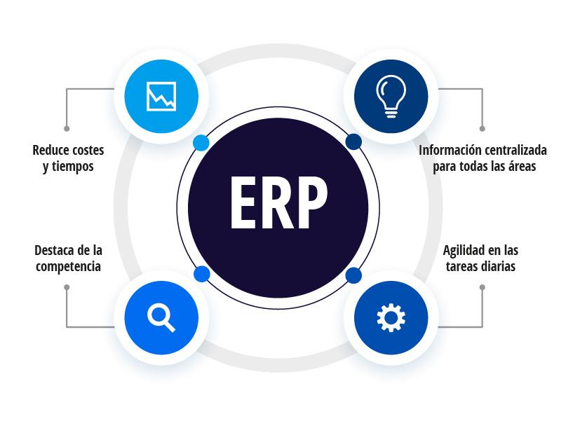 beneficios ERP