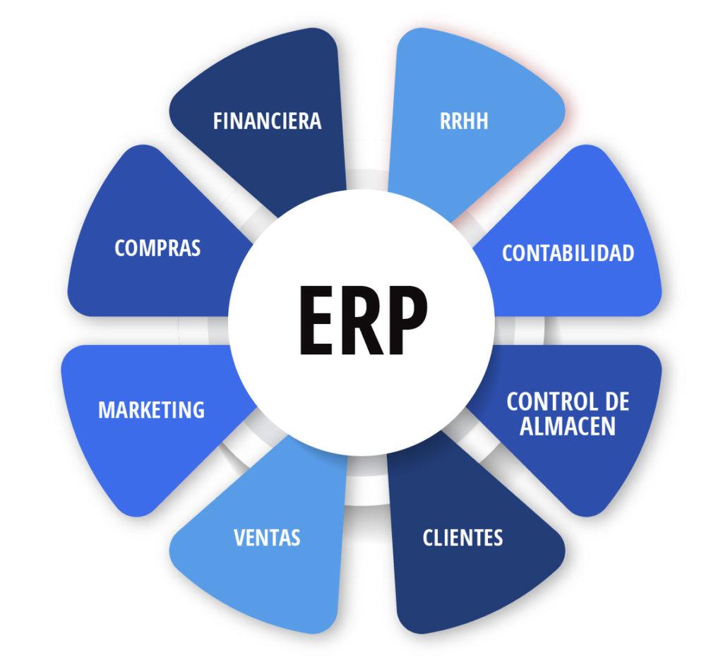cómo funciona un ERP
