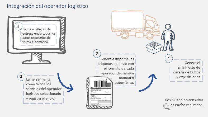 integración del operador logístico con un erp